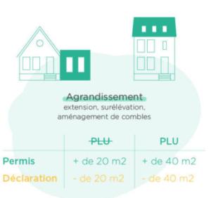 Réglementation extension 20 et 40 m2